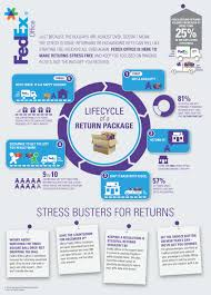 Fedex Label Template Word Lifecycle Of A Return Package Infographic From Fedex Office