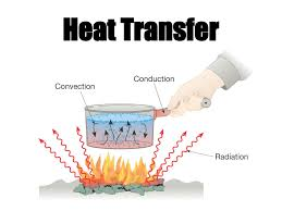 heat transfer radiation for kids u2013 support