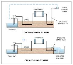 how to prevent circulating water flow reversal most power plants use either the cooling tower design or the open cooling design for steam turbine condenser circulating water systems