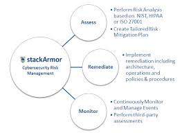 commercial risk model stackarmor trusted cloud with arm stackarmor aws advanced partner