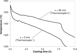 macrosegregation of impurities in a metallurgical silicon ingot