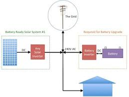 the truth about battery ready solar systems one step off the