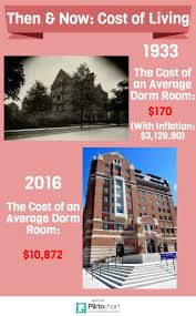 average cost of rent women u0027s housing space and segregation a dangerous experiment