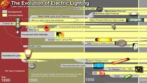 The Invention Of The Light Bulb The Electric Light History And Types