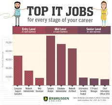 design management careers top it job titles for every stage of your tech career