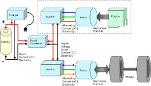 sustainable options for electric vehicle technologies sciencedirect