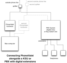 phonevalet customer support connecting to a pbx system