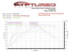 cadillac ats performance chip atp turbo the premiere provider of turbocharging components