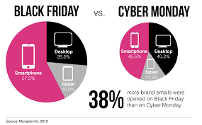 black friday cyber monday for email marketers black friday is the new cyber monday