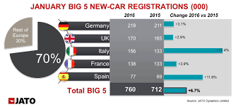 car leasing france italy overtook france in january to become europe u0027s third largest