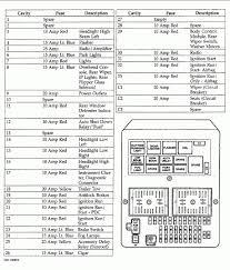 1999 jeep grand cherokee fuse box wiring diagram and fuse box