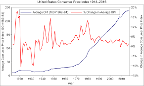 consumer price index wikipedia
