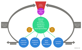 introduction a sustainable model for online content businesses
