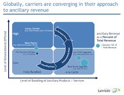 airlinetrends more u0027re bundling u0027 low cost carrier germanwings