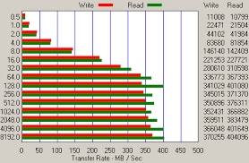 Hdd Bench Benchmark Results Sas Hard Drives 15 000 Vs 10 000 Rpm