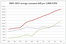 average electric bill for 2 bedroom apartment average electric bill for 2 bedroom apartment free online home