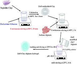 impregnation of zinc oxide modified clay over alginate beads a