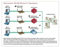 Home Lan Network Design Wlan Security Best Practices For Wireless Network Security