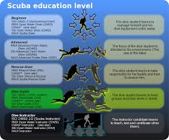 recreational diver training wikipedia