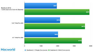 How Much Should I Bench Chart Macbook 2016 Review Ultraportable Laptop Satisfies With Speed