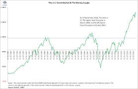 chart of the day the ecpofi economics politics finance bubble chart of the day