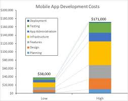 how much does it cost to build a mobile app you u0027ll be surprised