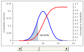 Bell Curve Excel Template Graphing A Normal Distribution Curve In Excel
