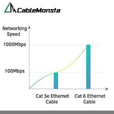 amazon com cat 6 ethernet cable black 150 ft at a cat5e price