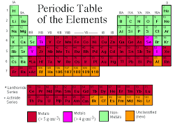 what are the heavy metals on the periodic table new examples heavy metals periodic table