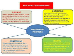 controlling definition 7 functions of management business consi