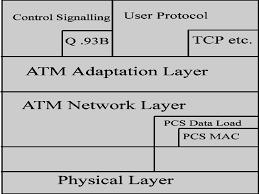 wireless atm