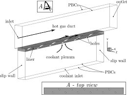 numerical investigation of compound angle effusion cooling using