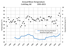 Light Year To Year Deep Cold Interior And Northern Alaska Weather U0026 Climate