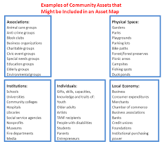 community mapping identify assets and resources available