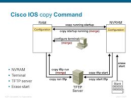 reset nvram yosemite terminal operating cisco ios software ppt download