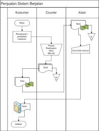 flowchart membuat sim membuat flowchart sistem dengan ms visio 2007 nofear4fight blog