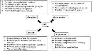 swot analysis for the ornamental fish industry in sri lanka