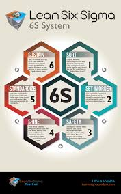 6s lean poster poster lean six sigma toolbox 5s lean six sigma