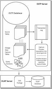 Sql Server Audit Table Changes An Introduction To Sql Server 2008 Change Data Capture Brad M