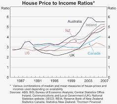 6th annual demographia international housing affordability survey