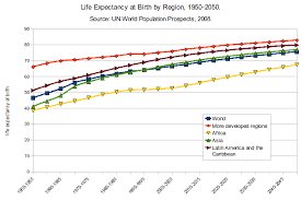 Single Life Expectancy Table by Life Expectancy Wikipedia