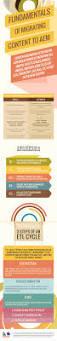 Etl Manager Fundamentals Of Migrating Content To Aem U2013 Infographic Portal