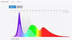 Blue Light Wavelength Get A Good Night U0027s Sleep By Filtering Your Phone U0027s Blue Light