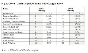 Investment Banking League Tables Cash Management Matters Cmm Launches The Tajara Monitor For The