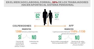 colpensiones certificado para declaracion de renta 2015 cómo pensionarse en colombia