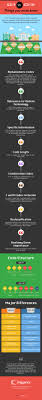 Icd 9 Code For Legal Blindness 15 Best Healthcare Infographics Images On Pinterest