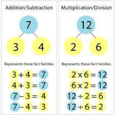 math fact families multiplication division number bonds find the missing part number bonds word problems