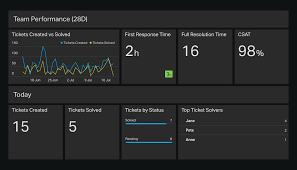 support dashboard example geckoboard