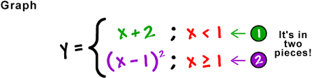 piecewise functions review coolmath com