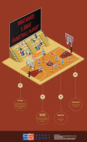 what makes a great basketball player sport court
